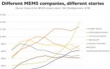 移动互联网时代 MEMS的前世今生