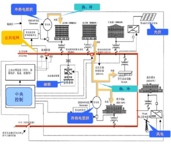 储能系统在微电网中的三点主要作用
