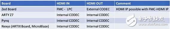 基于Zynq的HDMI传输和相关IP核介绍