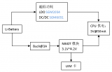 SGM2034是一款可以支持250mA输出的超低...