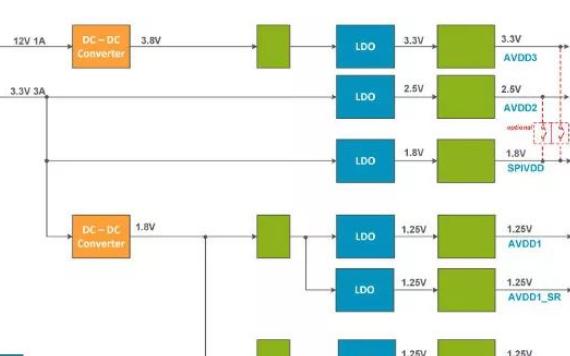 通过输电网络合探讨GSPS ADC性能