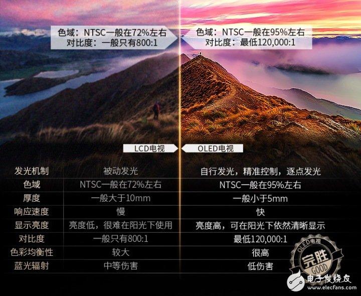 量子点电视和OLED电视3个方面的对比,告诉你到底哪个好