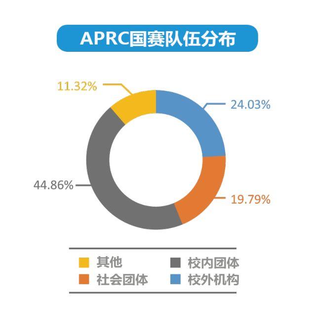 2018APRC开发者大会开启 APRC的Show time秀