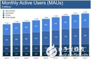 区块链消费者应用程序可能是社交网络平台的一个重要战略进步