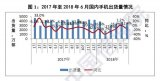 2018年6月和上半年国内手机市场运行分析报告