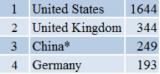 中国的科技实力什么时候超过美国?