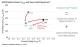 高频应用的高能效 新一代1200V  TRENC...