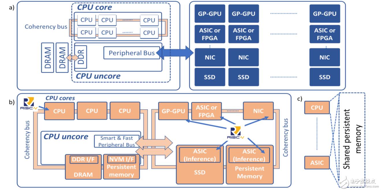 以数据为中心的计算如何以RISC-V解决问题