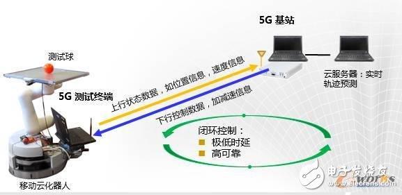 店招模板代码5G技术定义的三大场景及在各领域的作用 第1张
