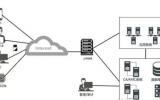 东进统一安全认证平台 安全服务需持续更新