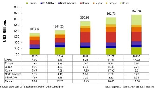 SEMI发布报告称,2018年全球半导体设备销售...