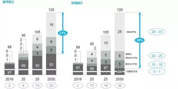 进击的锂产业 2030年全世界50%-60%的电动车都会在中国