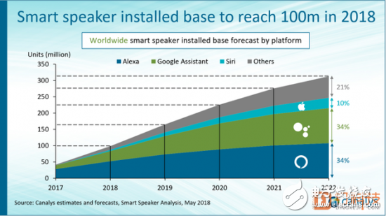 Canalys发布报告预计,到今年底,全球智能音箱保有量将达到1亿台