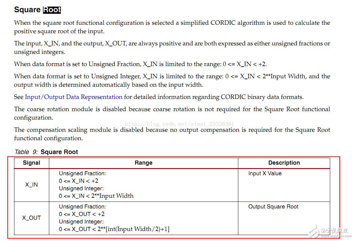 Xilinx平方根IP核的整形平方根算法