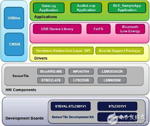 STMicroelectronics SensorTile 软件包图片