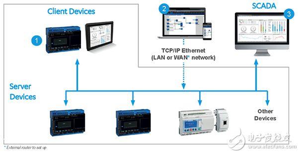 em4 Ethernet nano PLC 示意图