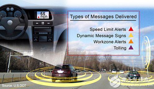 DSRC 上传送的信息类型图片