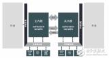 Microchip带来数字信号控制器dsPIC3...