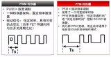 做电源设计的应该都知道PWM和PFM这两个概念