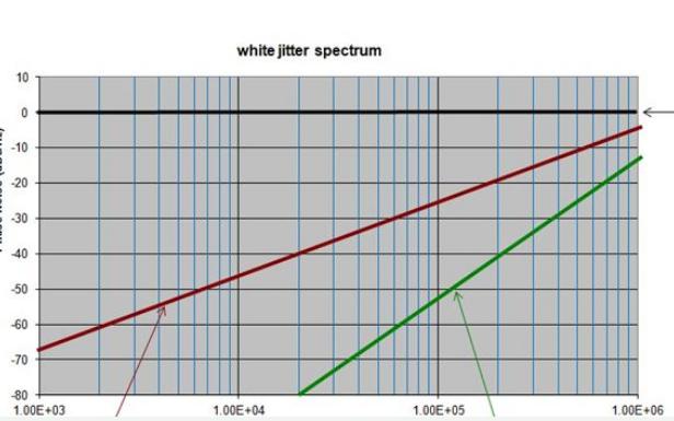 揭秘估算RMS周期间抖动及演示示例