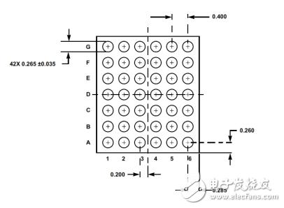 瑞萨电子新推三款多路输出多相降压电源IC 小体积也能实现高效率