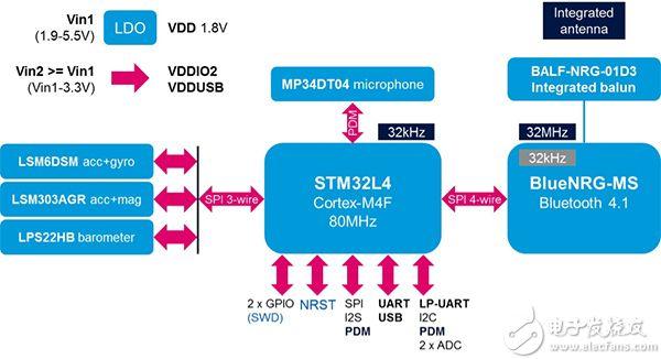 STMicroelectronics SensorTile 核心系统示意图