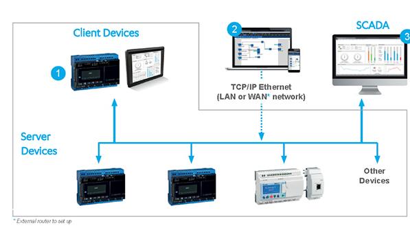 实现针对工业4.0的下一代紧凑型PLC