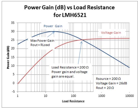 轻松判断射频系统中的功率增益和电压增益