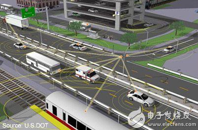 连接行人与无人驾驶车辆的图片