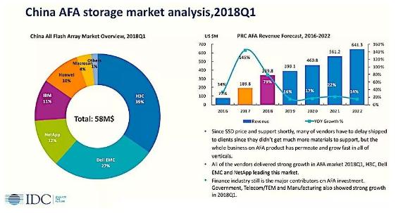 中国企业级存储市场中端高端齐头并进,新华三存储表现令人瞩目