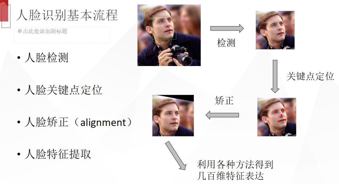 人脸识别是什么?浅谈人脸识别最新进展及发展方向