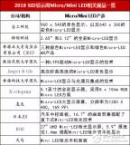Micro/Mini LED各厂商量产的最新情况