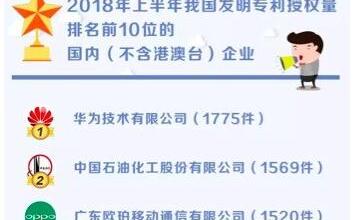 2018年上半年发明专利授权量:华为第一,OPPO第三,中兴第五