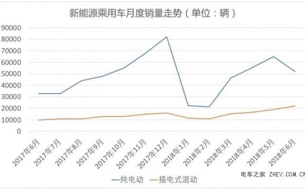 超41万辆!2018年上半年中国新能源车销量同比增长111....