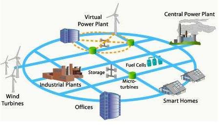 智能微电网的关键技术与设备