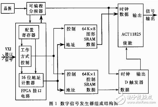 基于VXI总线的任意数字信号发生器是如何设计实现的?