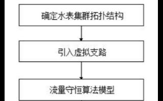 【新專利介紹】怎樣遠程校準智能水表的運行誤差