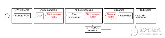 如何使用蓝牙低功耗实现遥控器的语音命令