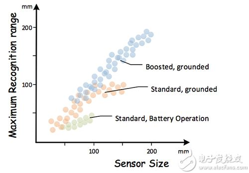 标准和升压传感器类型的识别范围分布图