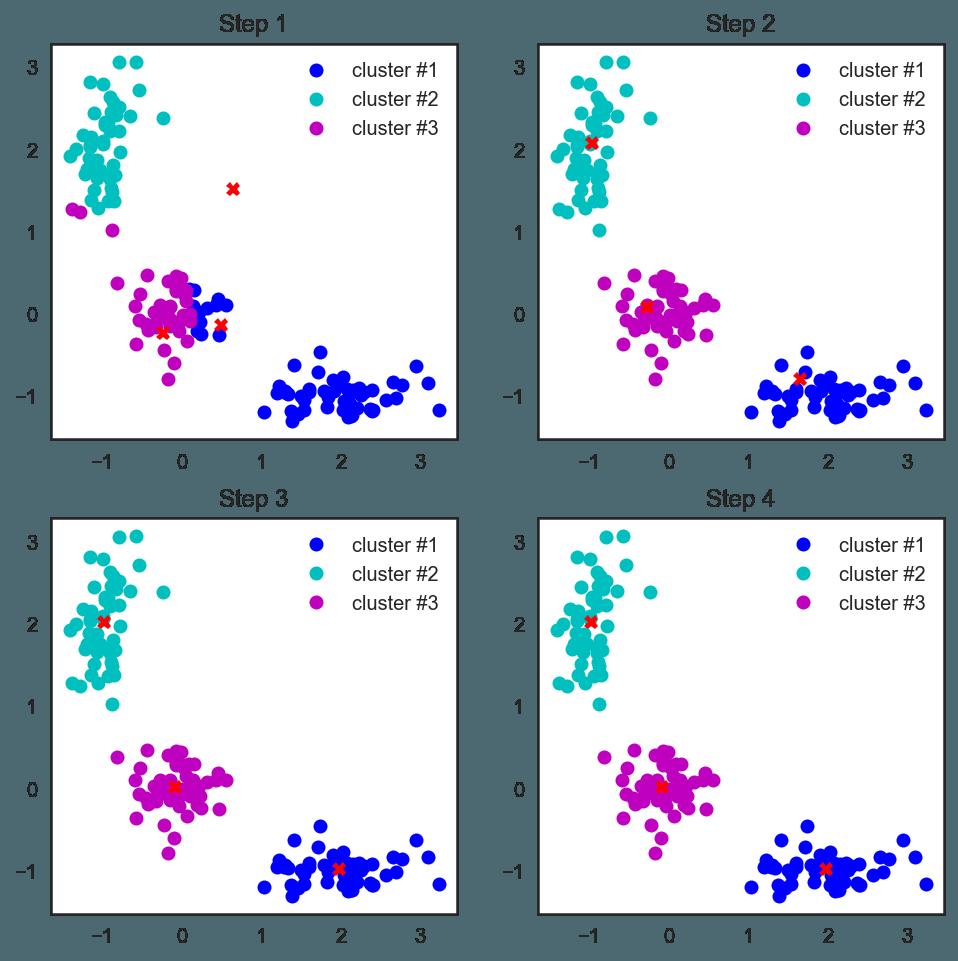 主方法v方法降维成分和方法聚类常用lcms-8040操作指南图片