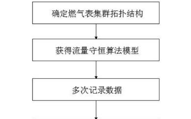 【新專利介紹】如何在線校準智能燃氣表的誤差