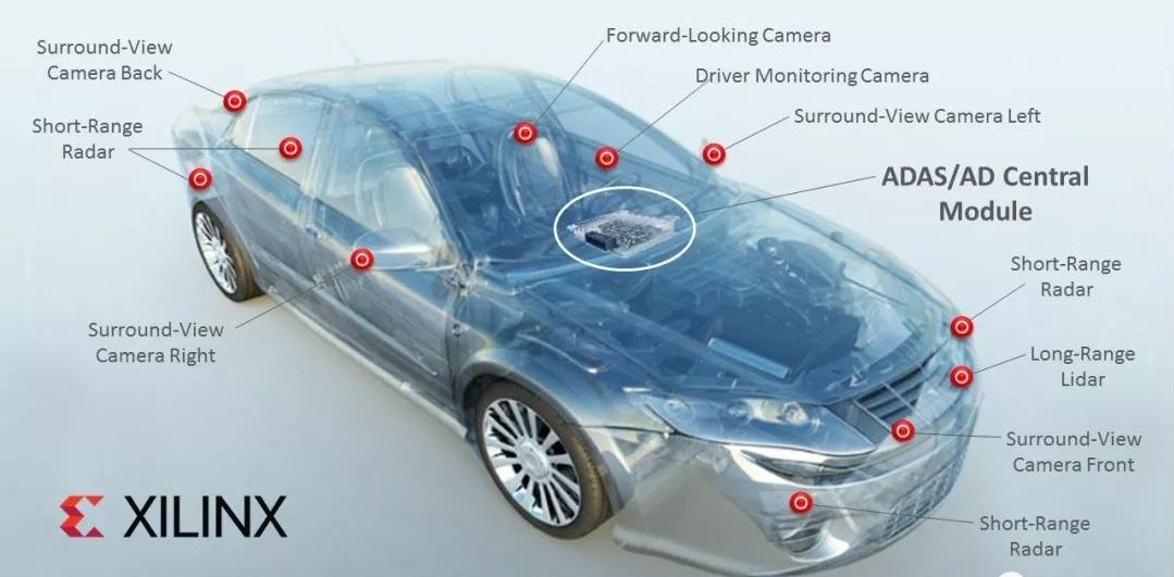 赛灵思与戴姆勒达成合作 联手解决AI在汽车应用领域的可能性