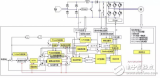 瑞萨电子RAMDA算法变频驱动解决方案