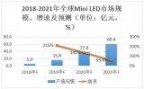 纷纷布局Mini LED,有望迎来爆发式增长