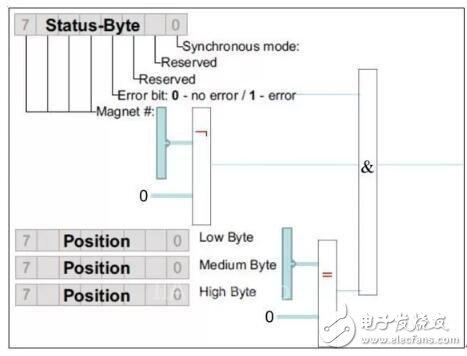 MTS R系列-Profibus DP输出信号位移传感器,可远距离多字节数据传输