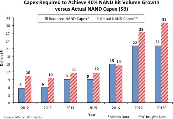 NAND供大于求 价格将会进一步下降