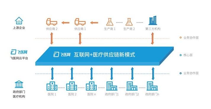微医与利和签署合约,共同推进中国首个智能医疗供应链解决及采购平台搭建