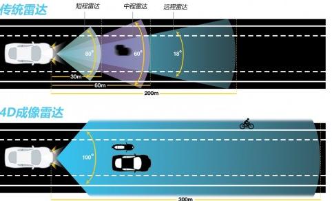 Arbe Robotics投资并继续研发新一代自动驾驶传感long88.vip龙8国际