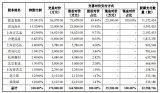 兆易創新擬17億收購思立微100%股份