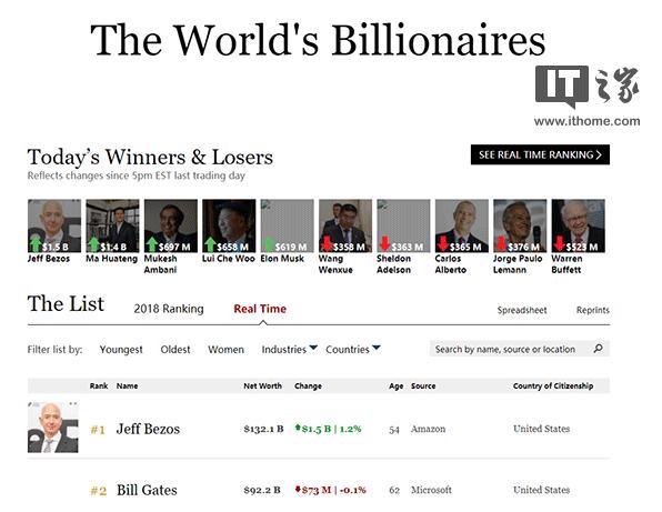 亚马逊老板贝索斯身价多少?杰夫贝索斯1405亿美元?1433亿才对